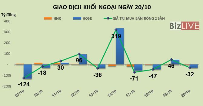 Phiên 20/10: Chốt lời mạnh CTD, NT2, khối ngoại quay trở lại bán ròng gần 32 tỷ đồng