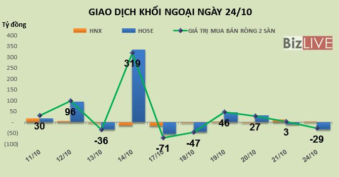 Phiên 24/10: Xả hàng VNM sau tin kết quả kinh doanh, khối ngoại bán ròng 29 tỷ đồng