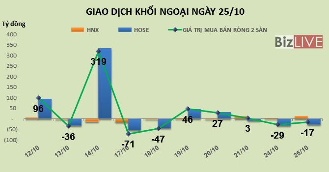 Phiên 25/10: Cắt lỗ hơn 3 triệu cổ phiếu HHS, khối ngoại bán ròng hơn 17 tỷ đồng