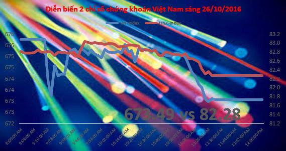 Chứng khoán sáng 26/10: Thanh khoản hụt hơi, VN-Index có thể tiêu cực hơn