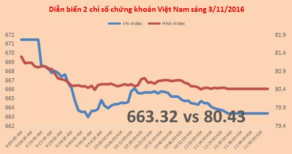 Chứng khoán sáng 3/11: Habeco đã tăng hơn 170% trong chưa đầy 1 tuần