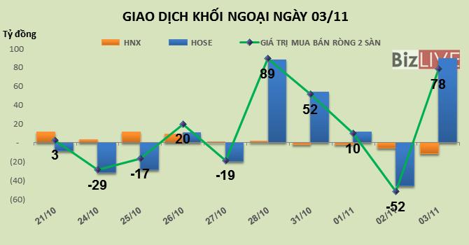 Phiên 3/11: Mua ròng mạnh VNM, HPG khối ngoại trở lại mua ròng 78 tỷ đồng