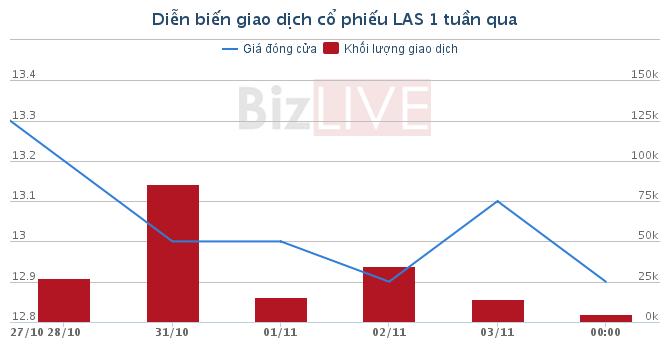 [Cổ phiếu nổi bật tuần] LAS – Cổ phiếu đầu ngành tụt dốc thảm