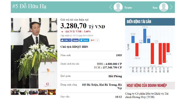 Top rich 31/10-4/11: Tài sản giảm 900 tỷ/tuần, ông chủ Hoàng Huy khó ở lại Top 5 người giàu