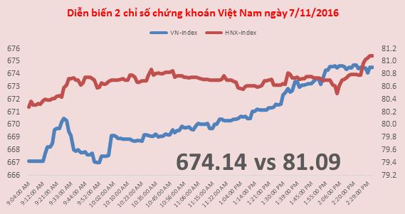 Chứng khoán chiều 7/11: Giao dịch sôi động trở lại, VN-Index quay lên trên 670 điểm