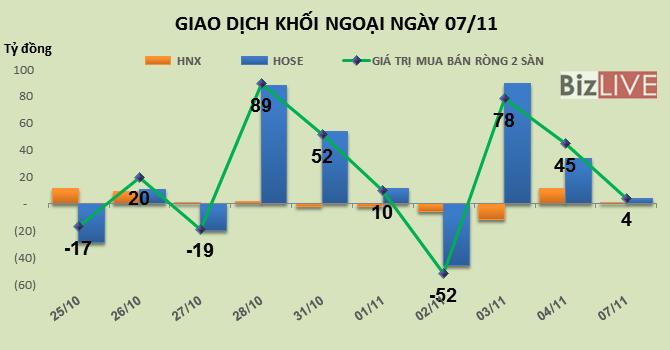 Phiên 7/11: Khối ngoại mua ròng mạnh HPG và VCB
