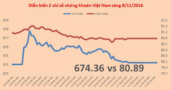 Chứng khoán sáng 8/11: Nhiều tin hỗ trợ, Vn-Index vẫn đuối sức dần