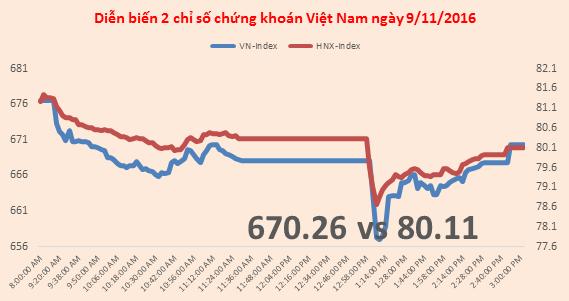 Chứng khoán chiều 9/11: Biến động mạnh trong phiên, VN-Index đóng cửa vẫn đứng trên 670 điểm