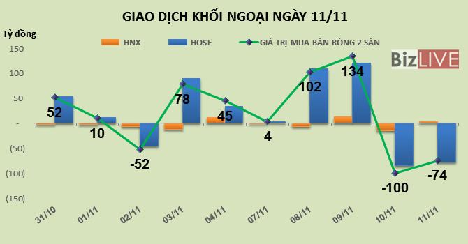 Phiên 11/11: Chốt lời HPG và VIC, khối ngoại bán ròng hơn 74 tỷ đồng