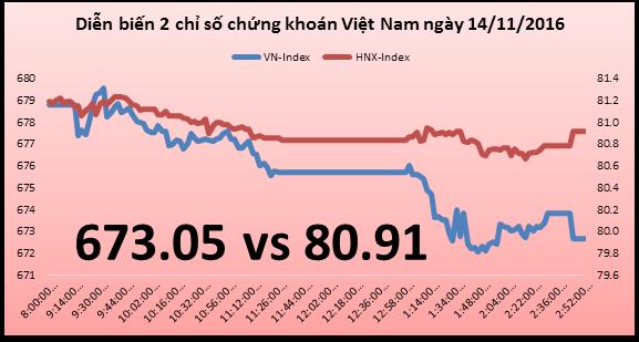 """Chứng khoán chiều 14/11: ROS, FLC tăng điểm """"củng cố"""" ngôi vị giàu nhất sàn chứng khoán của ông Trịnh Văn Quyết"""