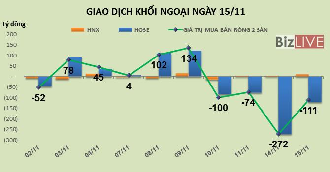 Phiên 15/11: Giảm quy mô bán ròng nhưng khối ngoại vẫn bán liền 4 phiên