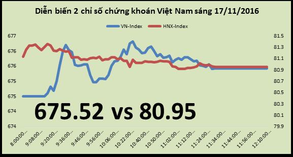 Chứng khoán sáng 17/11: Cổ phiếu than vẫn tăng mạnh dù lợi nhuận có thể chưa tương xứng