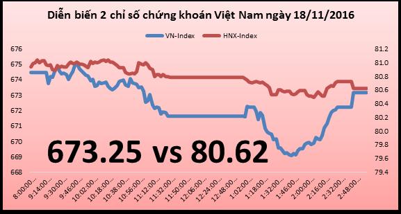 Chứng khoán chiều 18/11: VNM buộc thị trường lùi sâu