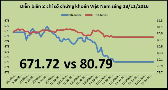 Chứng khoán sáng 18/11: Thị trường kém tích cực, SCR vẫn tăng 2,3%