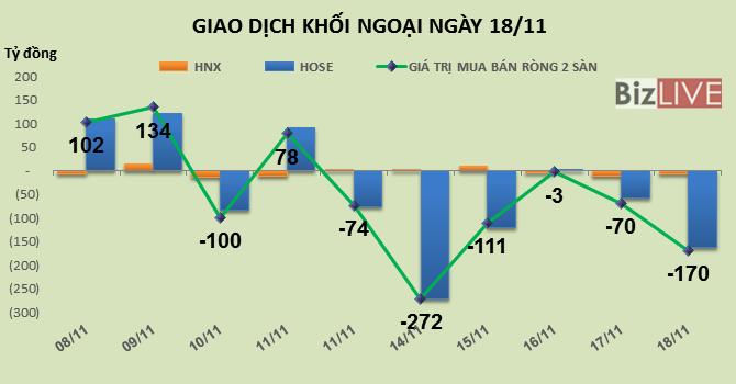 Phiên 18/11: Rút tiền khỏi thị trường qua VNM và HPG, khối ngoại bán ròng 170 tỷ đồng