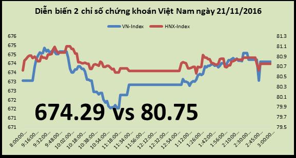 """Chứng khoán chiều 21/11: VN-Index """"xanh"""" nhờ hiệu ứng roadshow chào bán VNM"""