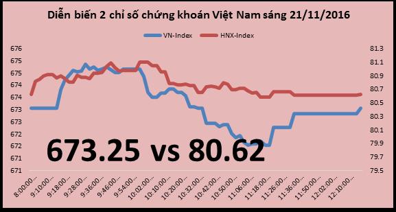 Chứng khoán sáng 21/11: VNM và nhóm ngân hàng chưa kéo lại sắc xanh cho thị trường