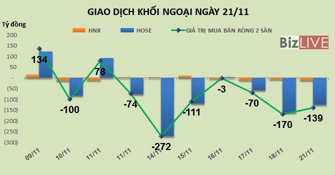 Phiên 21/11: Tiếp tục xả hàng VNM, khối ngoại bán ròng mạnh phiên thứ 2