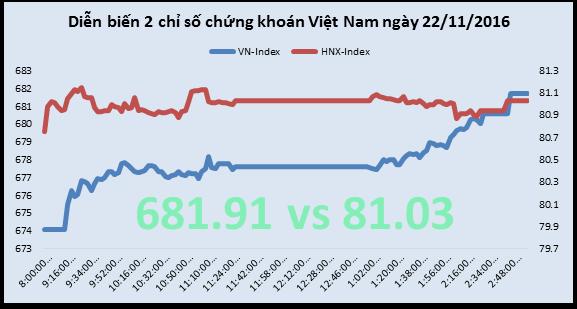 Chứng khoán chiều 22/11: Các Bluechips tận dụng thuận lợi thị trường từ giá dầu