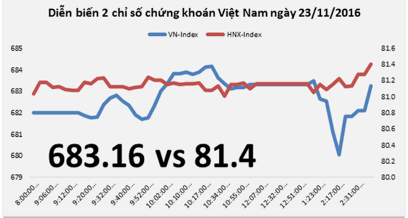 Chứng khoán chiều 23/11: ROS, MSN giúp VN-Index thoát hiểm, bất chấp VNM bị xả