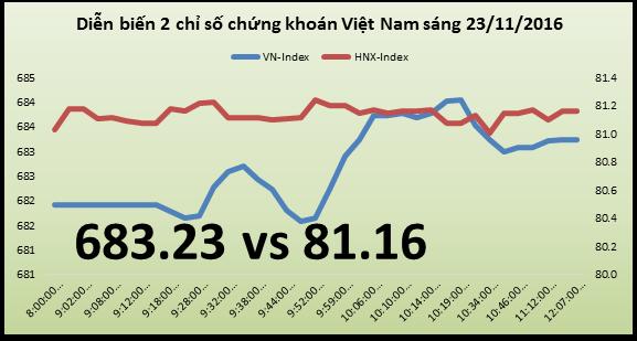 Chứng khoán sáng 23/11: Thông báo trả hơn 2.200 tỷ đồng cổ tức, MSN kéo cả thị trường