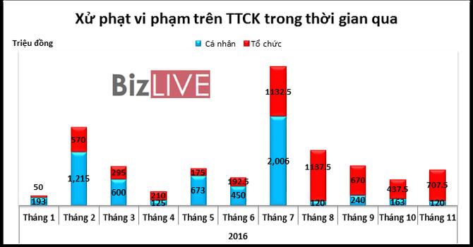 Quên công bố thay đổi cổ phiếu lưu hành, Chăn nuôi Phú Sơn bị phạt 50 triệu đồng