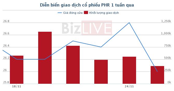 [Cổ phiếu nổi bật tuần] PHR - Cơ hội trong nhịp điều chỉnh