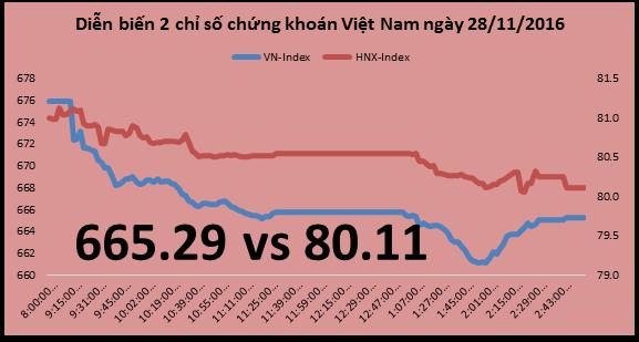 Chứng khoán chiều 28/11: Chỉ một phiên khối ngoại bán ròng VNM gằn bằng nửa tuần trước