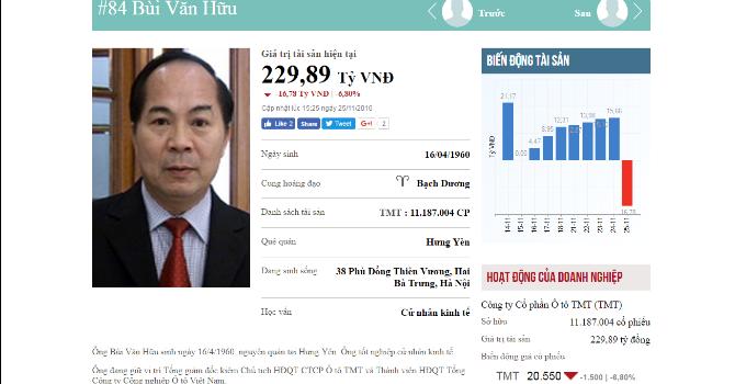Top rich 21-25/11: Tài sản của chủ tịch TMT tăng lại 20% trong vòng 1 tuần