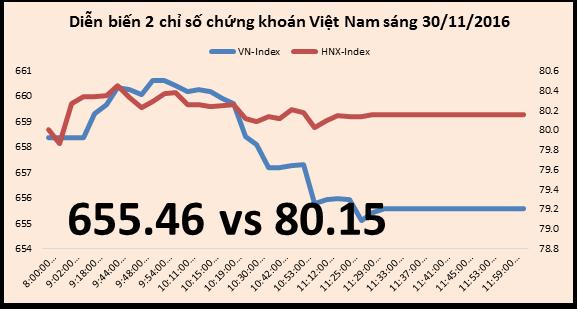 Chứng khoán sáng 30/11: KLF đã tăng 80% so với đầu tháng