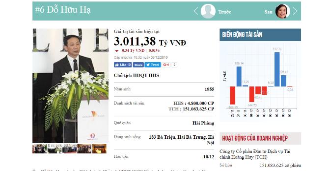 Top rich 5-9/12: Ông Đỗ Hữu Hạ kiếm lại 352 tỷ  sau khi TCH công bố kết quả kinh doanh