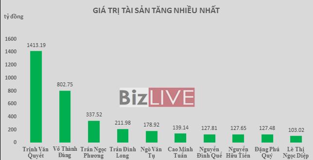 """Top rich 19-23/12: Tuần """"đổ bộ"""" của các cổ đông Đường Quảng Ngãi"""