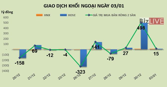 Phiên 3/1: Gom vào VNM và GTN, khối ngoại mua ròng nhẹ phiên đầu năm