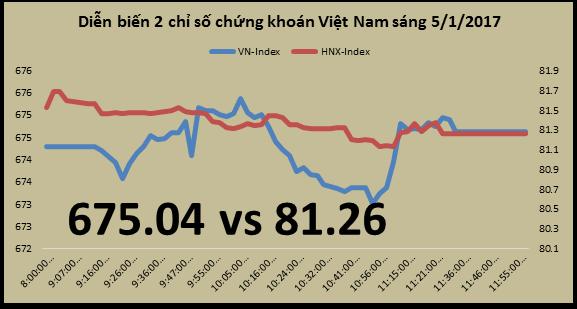 Chứng khoán sáng 5/1: Cổ phiếu của HSC tăng mạnh sau khi có công bố thị phần