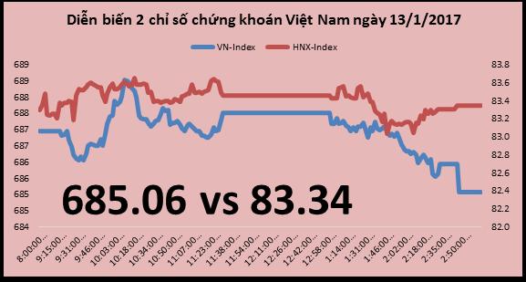 Chứng khoán chiều 13/1: Sóng cổ phiếu phân bón tăng theo đề xuất chịu thuế VAT 0%