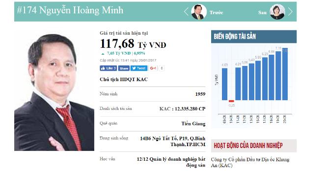 Top rich 16-20/1: Kinh doanh thua lỗ, Chủ tịch KAC vẫn lot Top kiếm tiền tuần qua