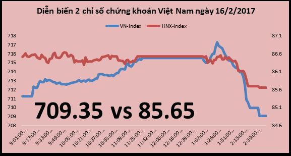 Chứng khoán chiều 16/2: VN30 rung mạnh tại vùng đỉnh, kéo chỉ số điều chỉnh theo