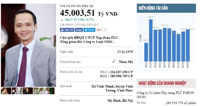 Top rich 27/2-3/3: Tài sản của ông Trịnh Văn Quyết sắp chạm mốc 2 tỷ USD