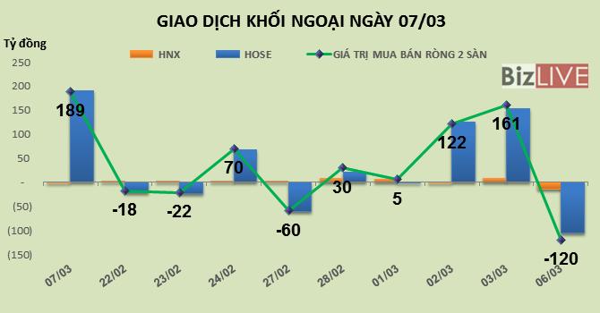 Phiên 7/3: Khối ngoại tiếp tục gom vào ROS, nhưng lại bán mạnh NLG, CTD