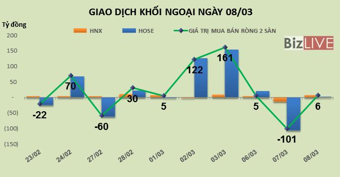 Phiên 8/3: Khối ngoại chốt mạnh VJC, DXG và VIC, thỏa thuận hơn 1,7 triệu MSN