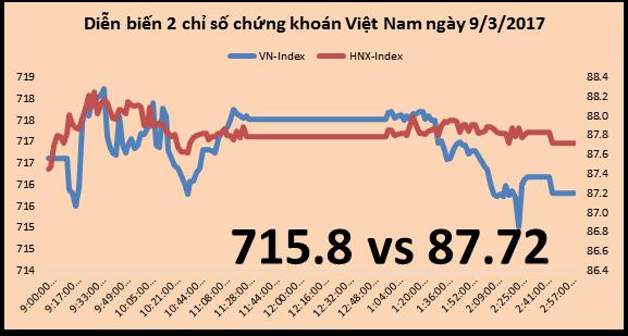 Chứng khoán chiều 9/3: Chỉ HNX-Index tận dụng được sự hồi phục của cổ phiếu tài chính