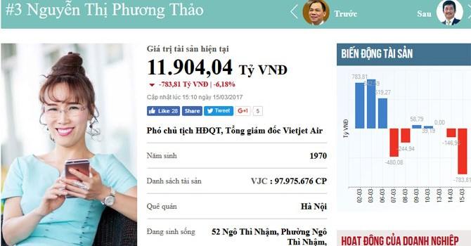 """Giá cổ phiếu VJC giảm mạnh, tài sản của CEO Vietjet """"bay"""" hơn 780 tỷ đồng"""