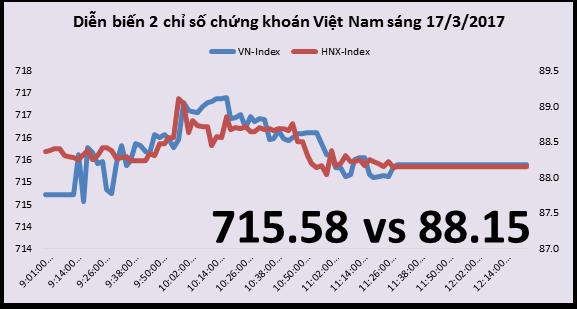 Chứng khoán sáng 17/3: Nhóm cổ phiếu vào ETF đều giảm trừ ROS
