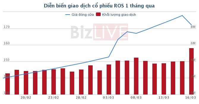 Sau khi được cấp margin, ROS đã vượt 170.000 đồng/cổ phiếu