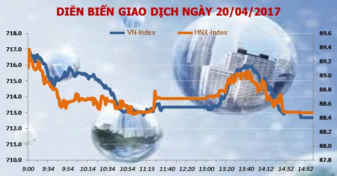 Chứng khoán chiều 20/4: Khối ngoại giảm mua, VN-Index mất hơn 4 điểm