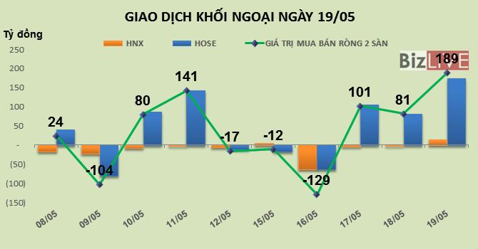 Phiên 19/5: Đẩy trần PLX, khối ngoại mua ròng gần 189 tỷ đồng