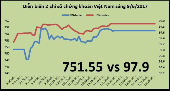 Chứng khoán sáng 9/6: VCB dẫn dắt thị trường tăng trở lại