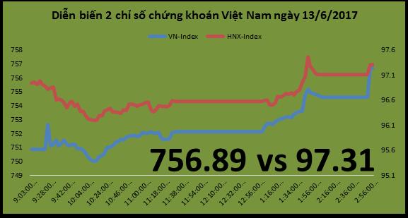 Chứng khoán chiều 13/6: Khởi sắc hơn, VN-Index tăng lên 756 điểm