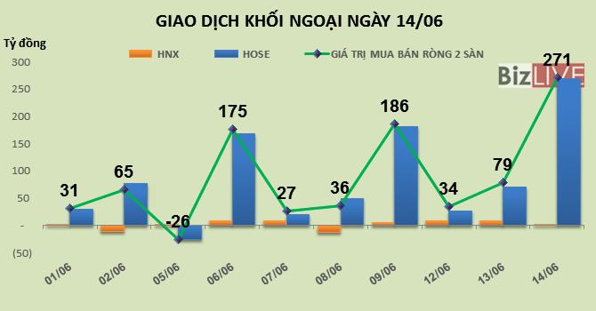 Phiên 14/6: Tiền bơm mạnh vào blue-chip, khối ngoại mua mạnh HPG và VCB