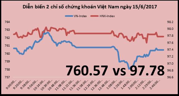 Chứng khoán chiều 15/6: VN-Index mất điểm do SAB